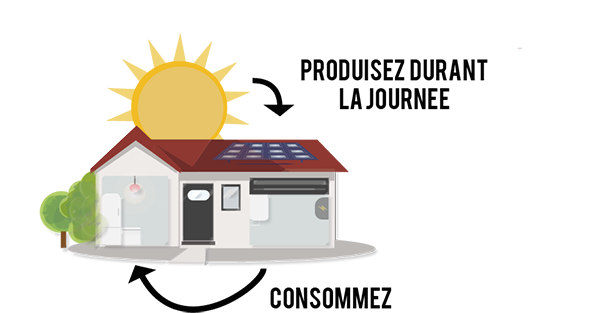 Maison qui stocke ou revend le surplus d'énergie produit.