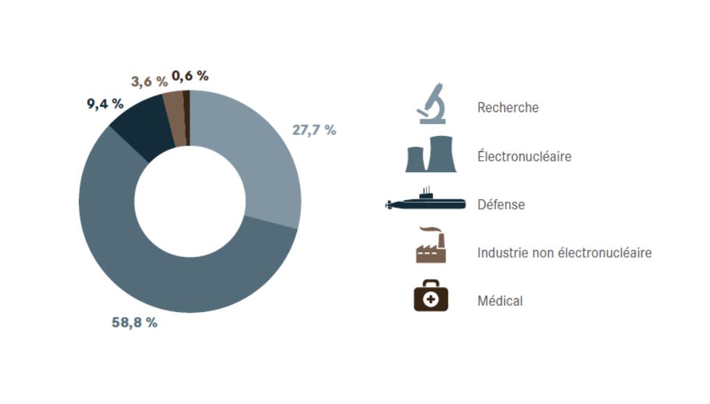 Répartition de la production des déchets nucléaires et matières radioactives par secteurs