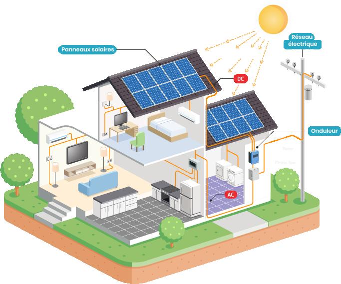 Schéma de  maison en autoconsommation solaire