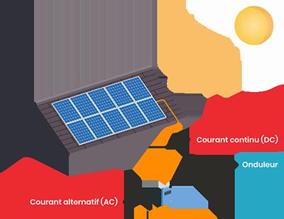 Fonctionnement onduleur solaire