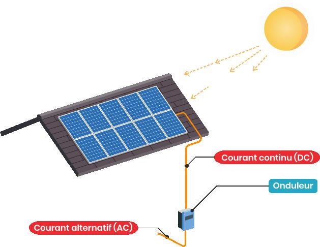 Le fonctionnement d'un onduleur solaire.