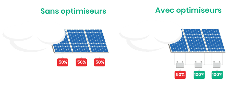 Schéma d'optimiseurs de puissance pour une installation en autoconsommation solaire