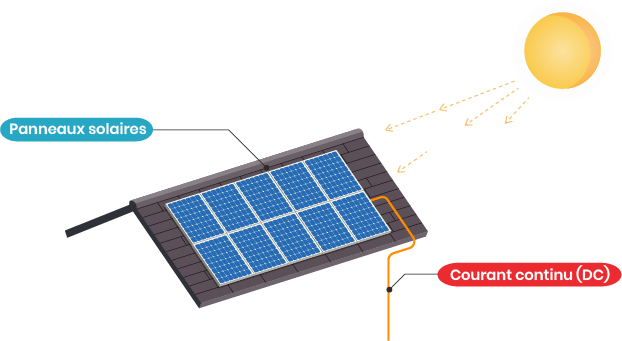 Fonctionnement des panneaux solaires.