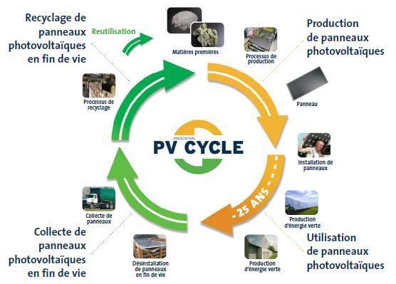 Schéma du cycle de vie d'un panneau solaire