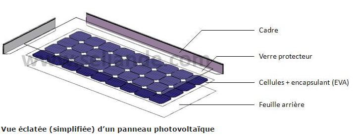 Vue éclatée d'un schéma de panneau photovoltaïque