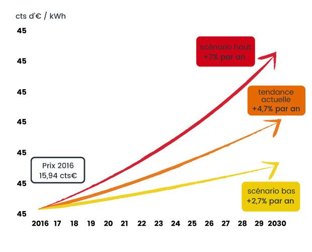 Prévisions sur l'augmentation du prix de l'électricité par Libow
