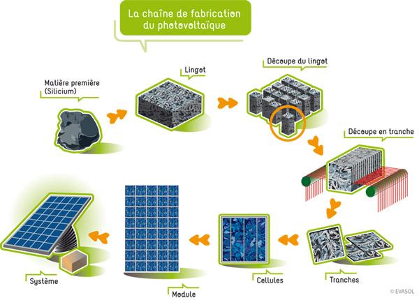 Schéma de la chaîne de fabrication d'un panneau photovoltaïque