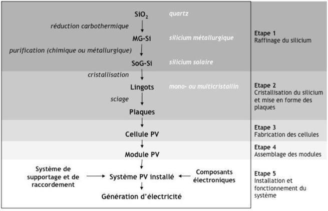 Schéma expliquant le processus de fabrication d'un panneau solaire photovoltaïque