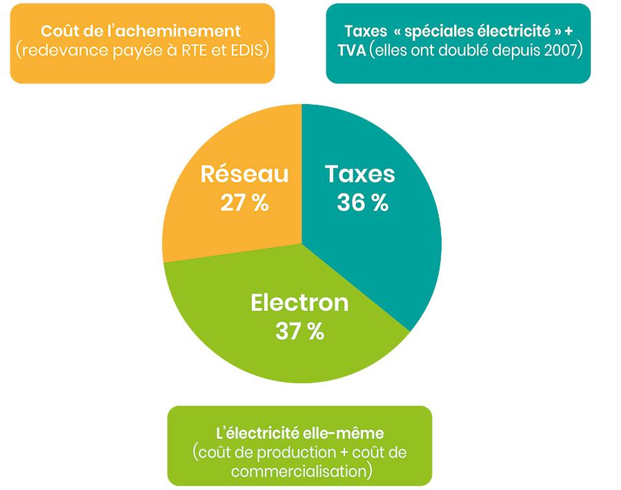 Taxes de l'électricité en France par Libow